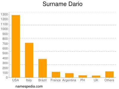 Surname Dario