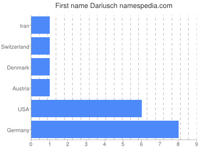 Given name Dariusch