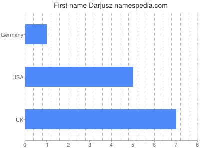 Given name Darjusz