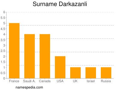 Surname Darkazanli