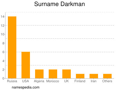 Surname Darkman