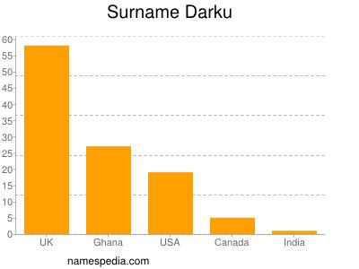 Surname Darku