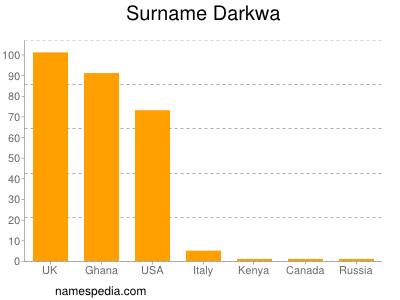 Surname Darkwa