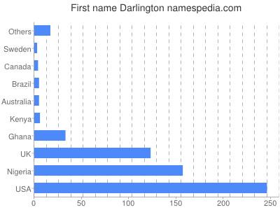 Given name Darlington
