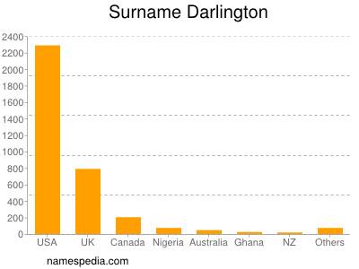 Surname Darlington
