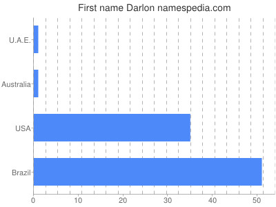 Given name Darlon