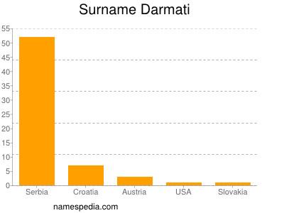Surname Darmati