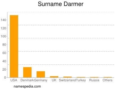 Surname Darmer