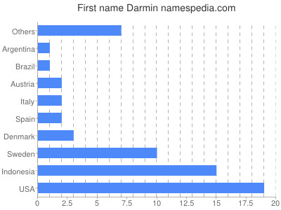 Given name Darmin