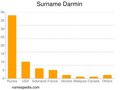 Surname Darmin