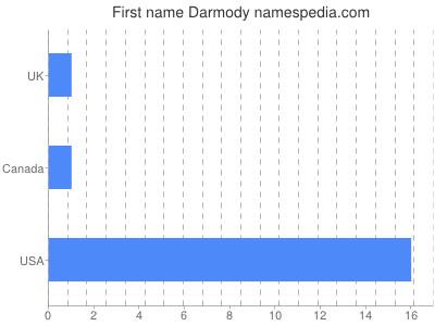 Given name Darmody