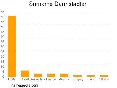 Surname Darmstadter