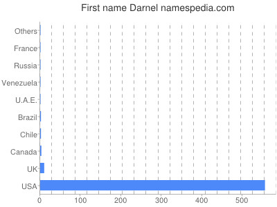 Given name Darnel