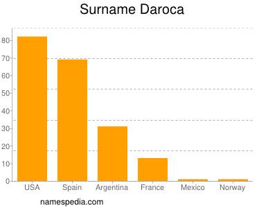 Surname Daroca
