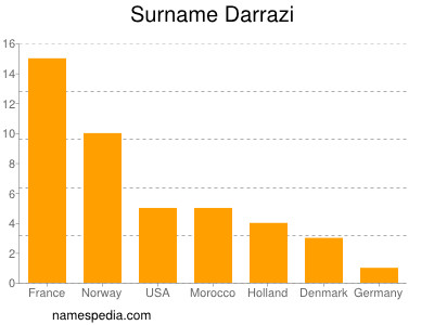 Surname Darrazi