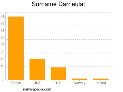 Surname Darrieulat