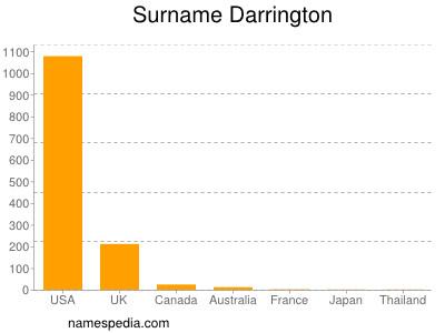 Surname Darrington