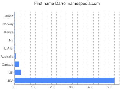 Given name Darrol