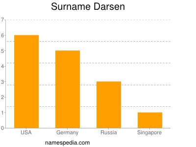 Surname Darsen