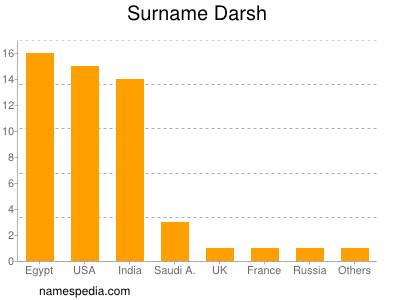 Surname Darsh