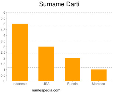 Surname Darti