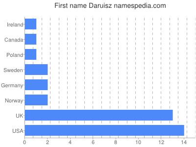 Given name Daruisz