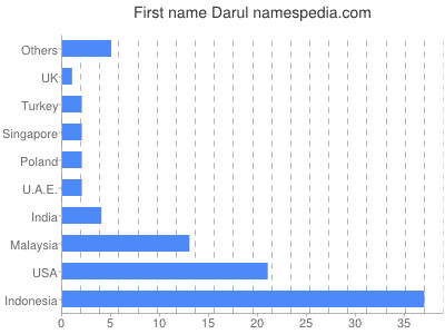 Given name Darul