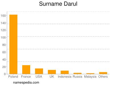 Surname Darul