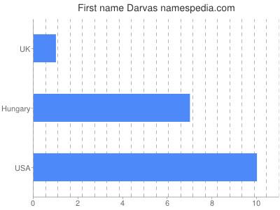 Given name Darvas
