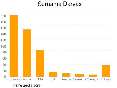 Surname Darvas