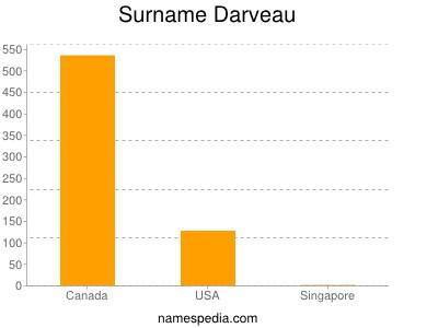 Surname Darveau