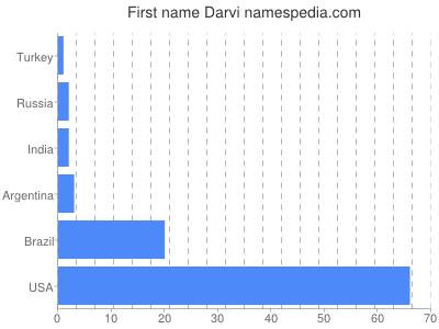 Given name Darvi