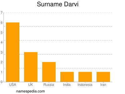 Surname Darvi