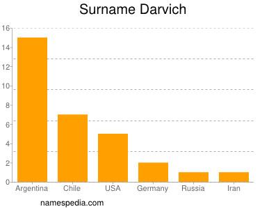 Surname Darvich