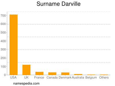Surname Darville