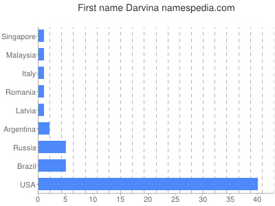 Given name Darvina