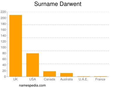 Surname Darwent