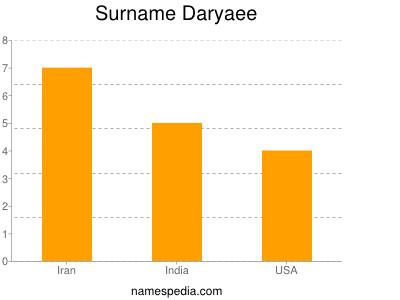 Surname Daryaee