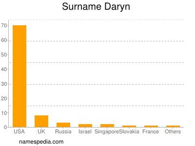 Surname Daryn