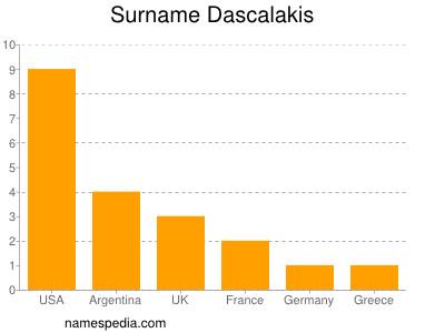 Surname Dascalakis