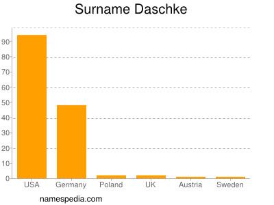 Familiennamen Daschke