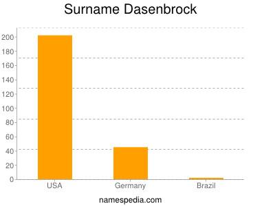 Surname Dasenbrock
