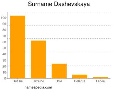 Surname Dashevskaya