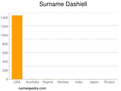 Surname Dashiell