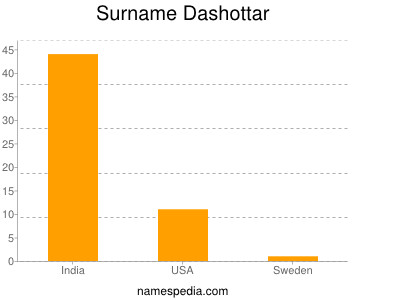Surname Dashottar