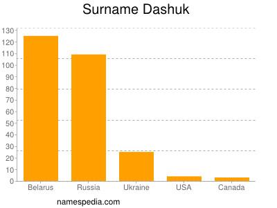 Surname Dashuk
