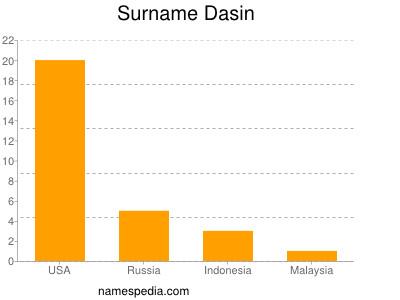 Surname Dasin