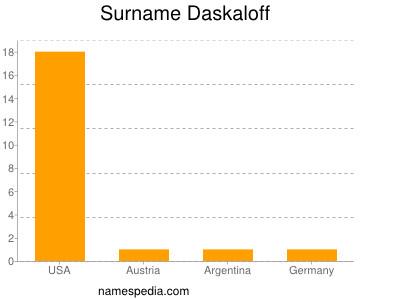 Surname Daskaloff