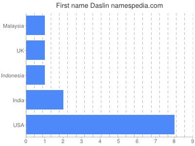 Given name Daslin