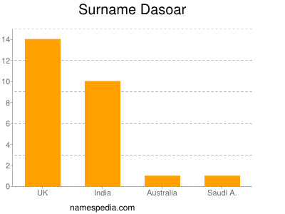 Surname Dasoar